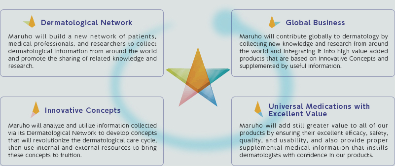 Dermatological Network/Global Business/Innovative Concepts/Universal Medications with Excellent Value