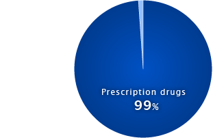 Breakdown of Sales by Product Line (Prescription drugs vs. others)