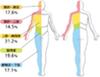 帯状疱疹発症部位の割合